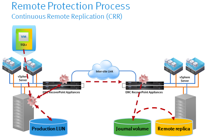 EMC RecoverPoint Architecture and Basic Concepts – DavidRing ie