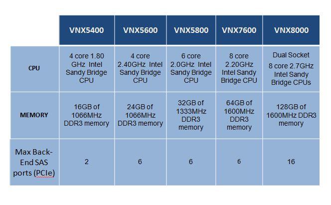 VNX_CPU