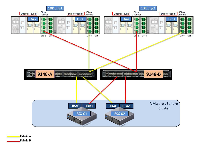 emc symmetrix vmax architecture pdf