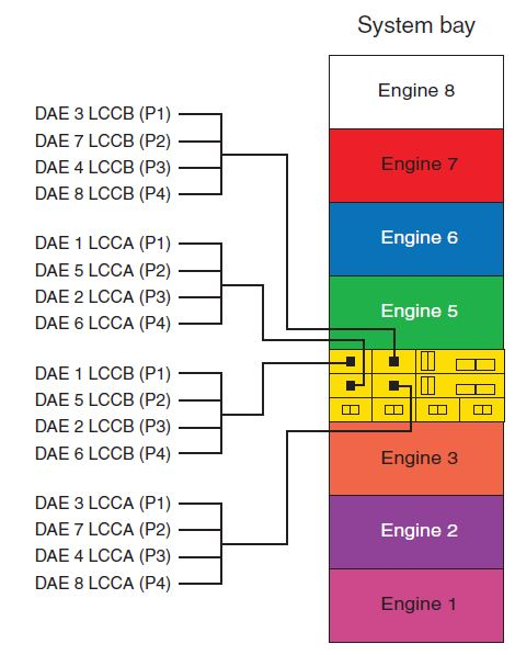 this completes the example of the direct attach back-end cabling for engine  4  the same rules apply as you add more engines  as a result of this design  the