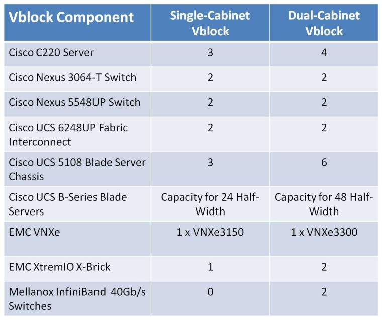 XTVblockComponents
