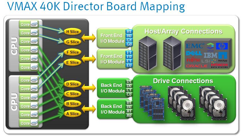 emc vmax next generation vmax³ everest david ring 40k director map