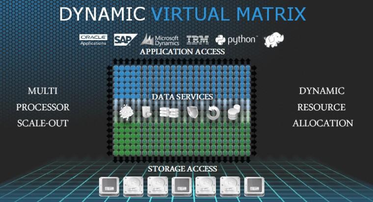 Dynamic_Virtual_Matrix