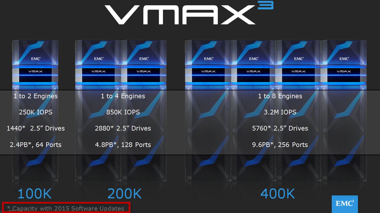 Emc vmax next generation vmax 179 everest david ring