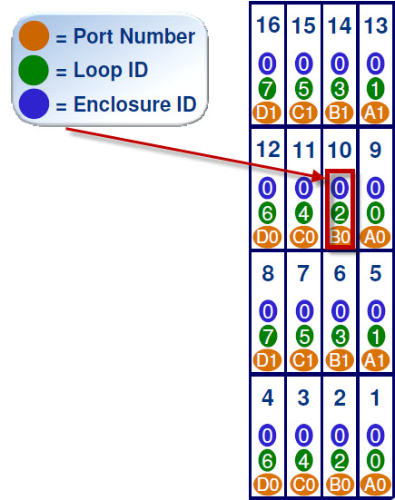 ID_Failed_Drive7