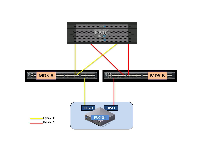 VMware vSphere Host Path Limit – DavidRing ie