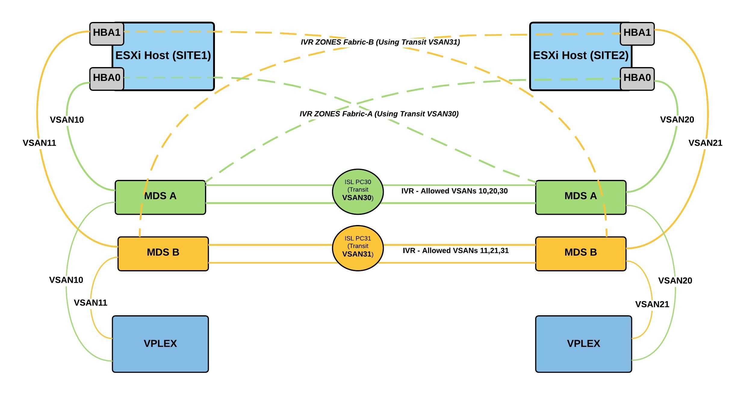 Fabric Environment Variables Vipr Vplex Ivr Dual New Page
