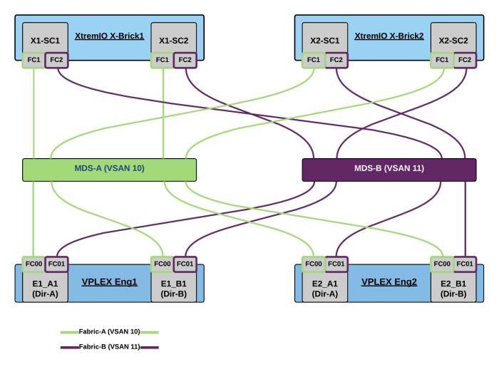 VPLEX-Dual-XtremIO-Dual-1 - New Page