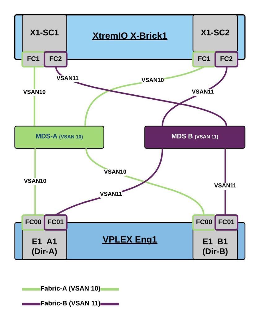 VPLEX-XtremIO-Single-1 - New Page