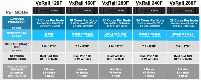 VxRAIL-ALL-FLASH-Q2