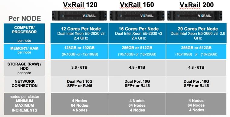 VxRAIL-Hybrid-Q1