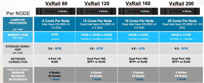 VxRAIL-Hybrid-Q2