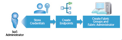 vra71endpoints01