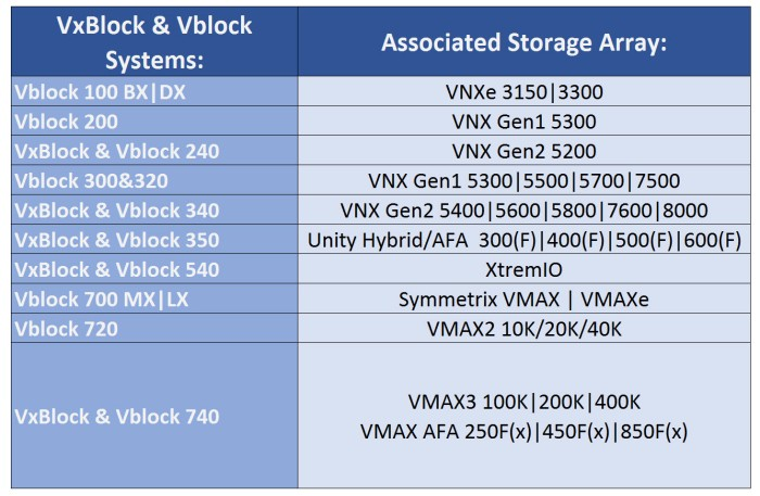 vxblock_storage