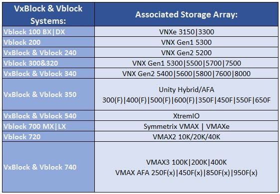 vxblock_storage2