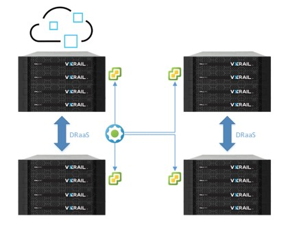 VXRail EHC Multisite DRaaS