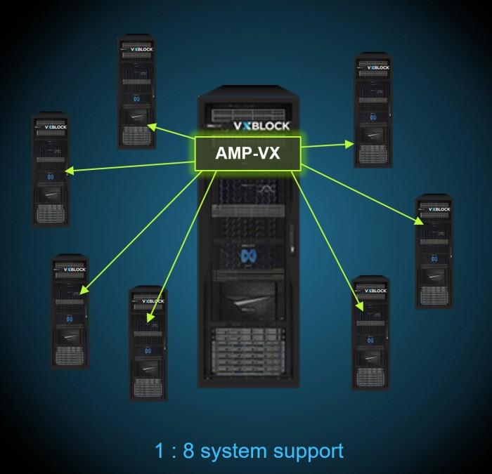 VxBlock1000AMPVX2