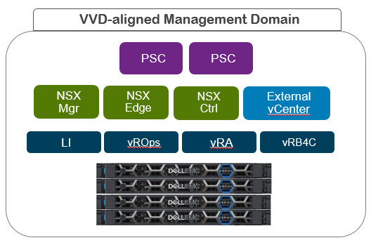VxRail VVD Management Domain