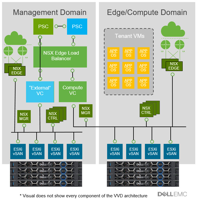 VxRail VVD Management & EDGE Compute Domains