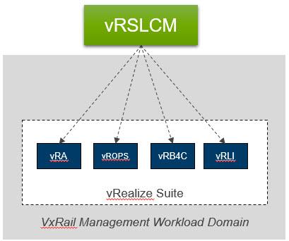 Deploy vRealize Suite Levergaing vRSLCM1
