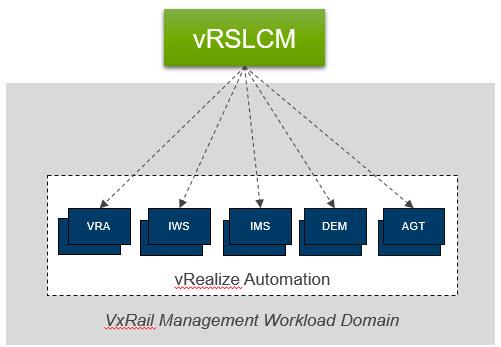 Deploy vRealize Suite Levergaing vRSLCM2