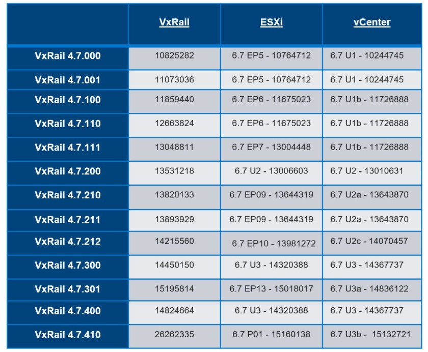 VxRail_47_Build_Numbers