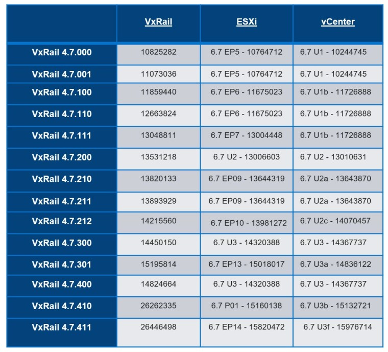 VxRail_47_Build_Numbers0420